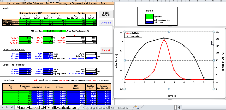 Figure 10. Screen shot of macro-based spreadsheet for calculating the lethality and chemical changes of UHT-treatment of milk.