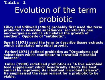 Evolution of the term probiotic
