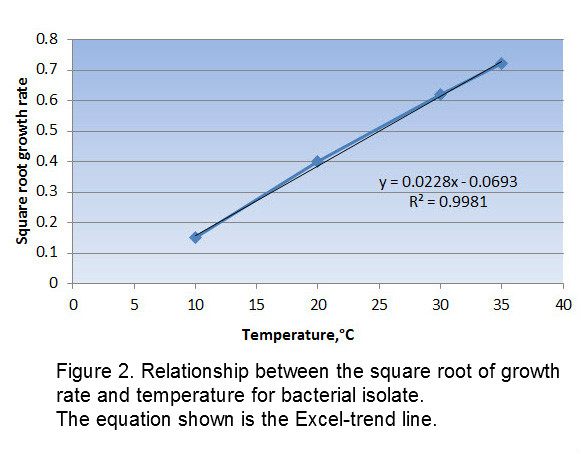 trend-line How to derive a Ratkowsky (square root model) for use in predictive microbiology