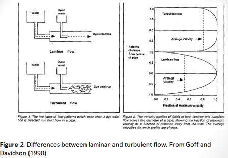 Figure 2. Differences between laminar and turbulent flow