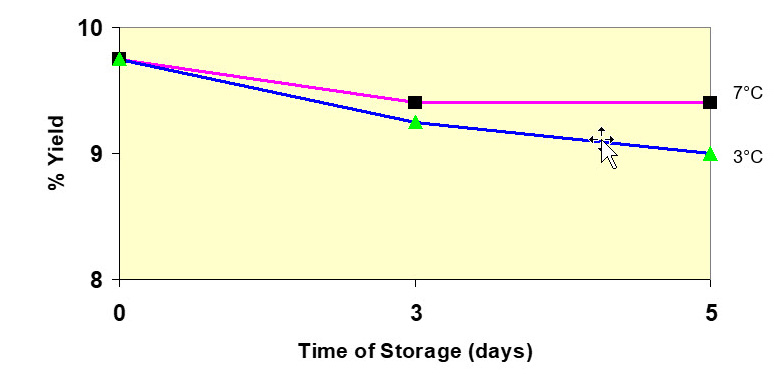 Effect of milk storage on cheese yield