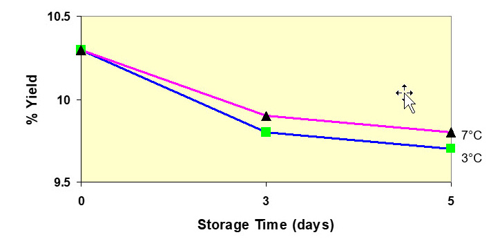 Effect of milk storage on moisture-adjusted cheese yield